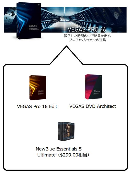 vegas pro 16に入っているソフトの中身