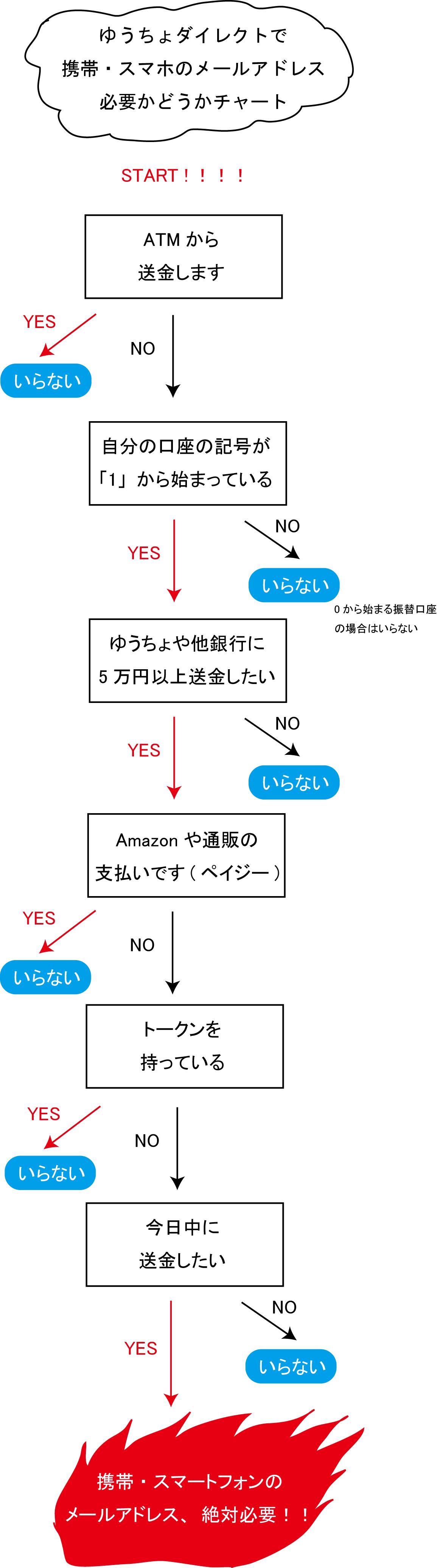 yuucho-chart