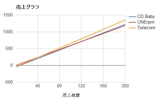 損得分岐のグラフ、Tunecore、CD Baby、ONErpm