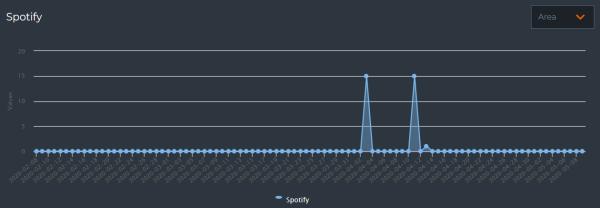 spotifyの過去3ヶ月の再生数のグラフの画像