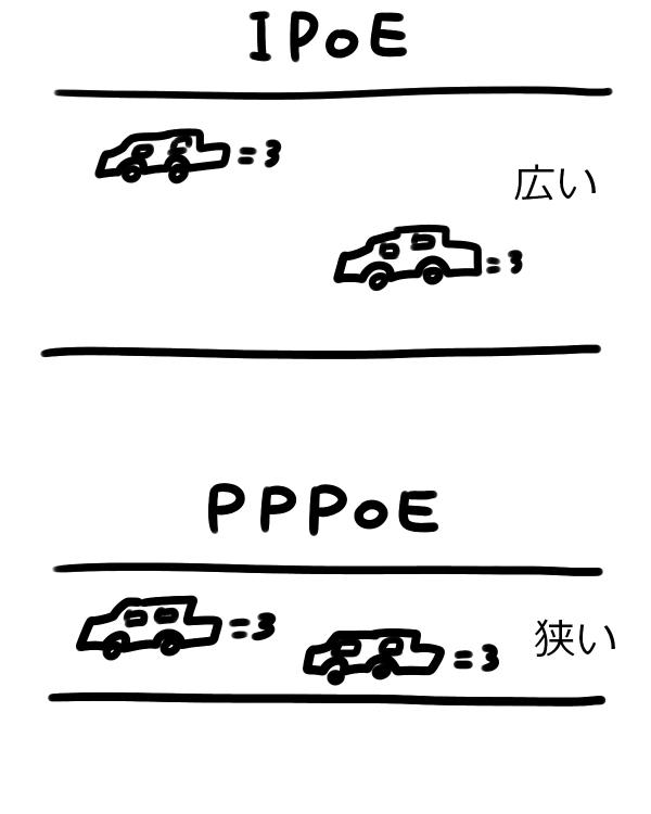 IPoEとPPPoEの比較イラスト