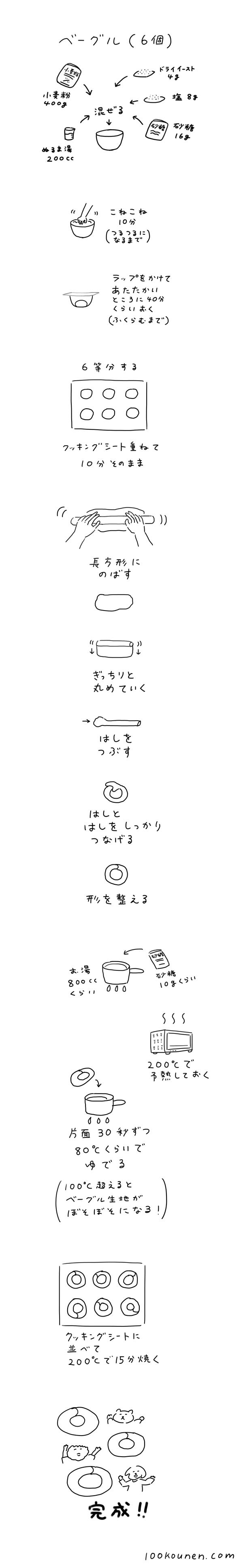 ベーグルのレシピの手順のイラスト
