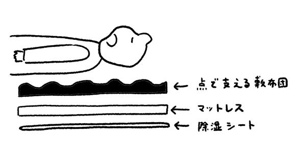 点で支える体圧分散敷布団で寝る時の順番