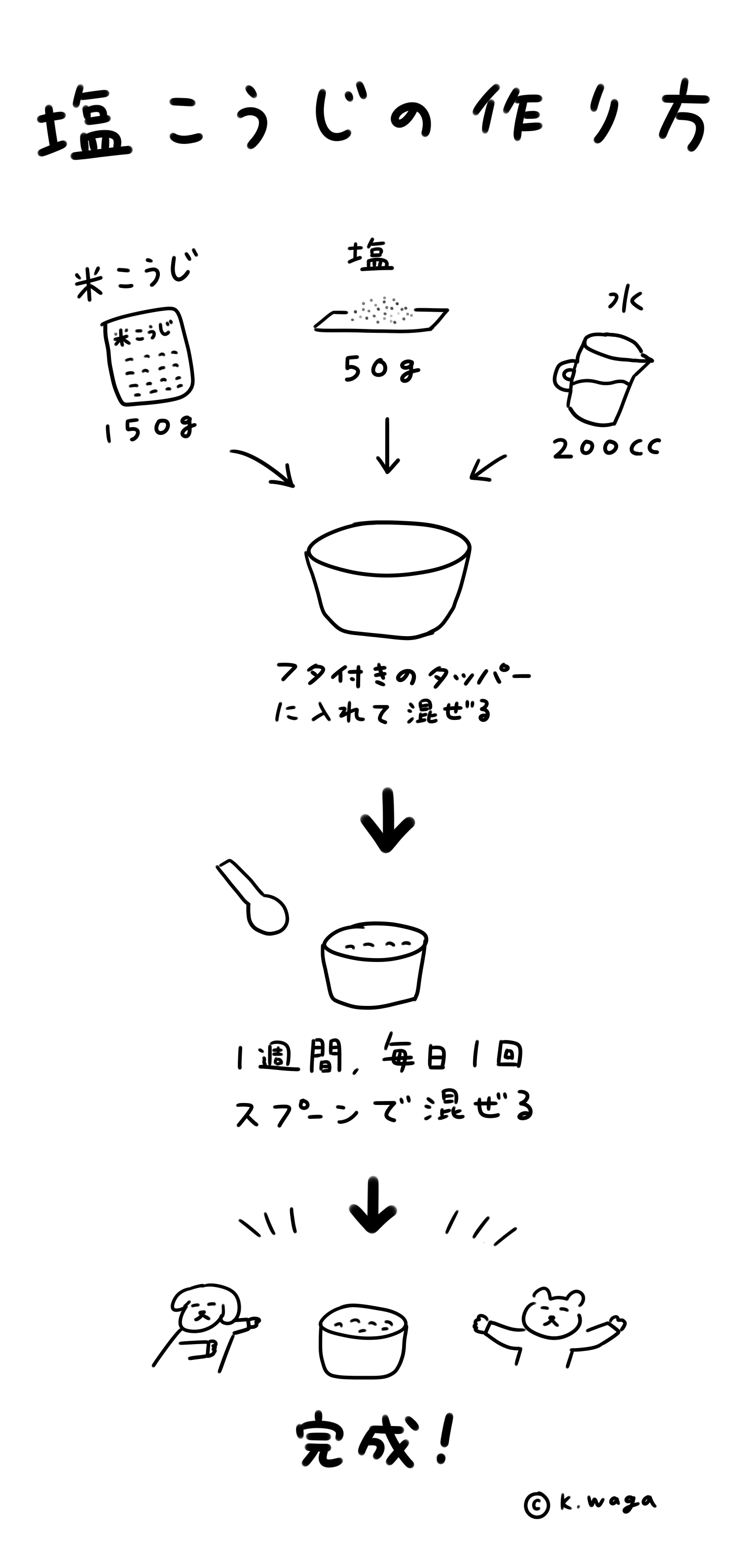 塩こうじの作り方のイラスト
